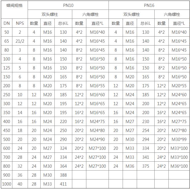 供应商价格对照表_对夹式蝶阀螺栓长度对应表-阀门知识-上海标光阀门厂